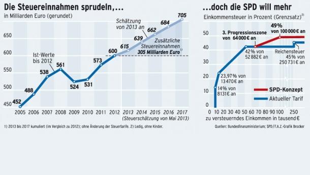 SPD-CDU-Stuererhöhung-bonny-clyde